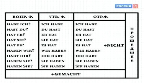 Полиглот 8 Урок Немецкий