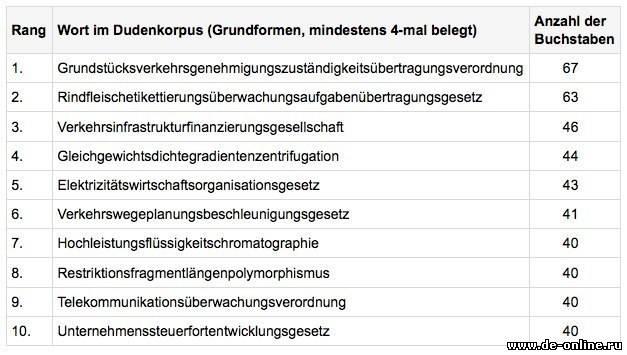 самое длинное слово в немецком языке