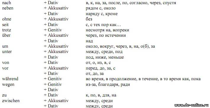 В Русском Языке Падежи Таблицы