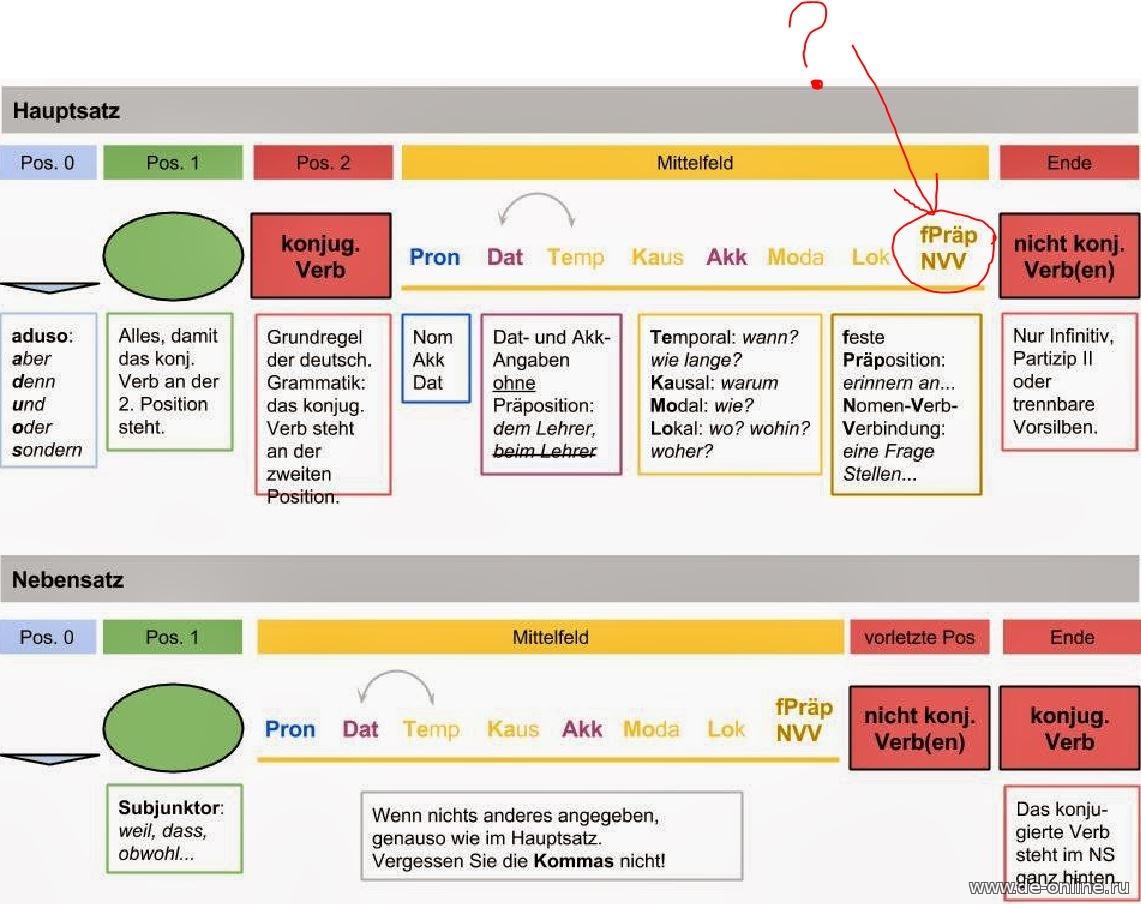 Построение предложений в немецком языке схема