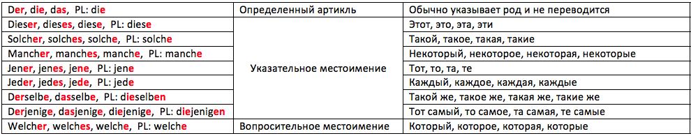 Наука и технологии России - Микроклонирование