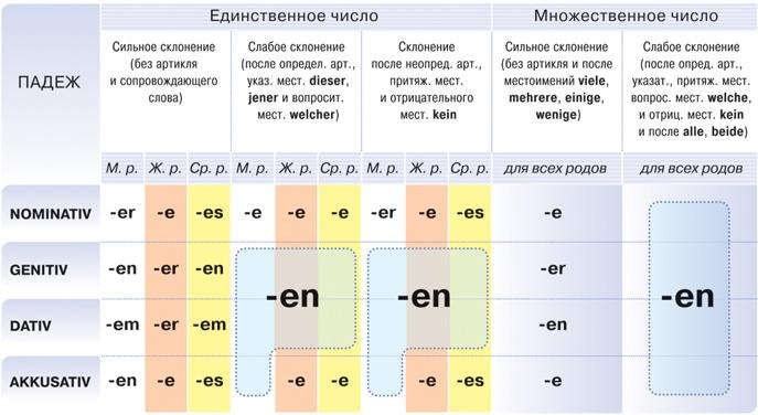 таблица склонение прилагательных в немецком языке
