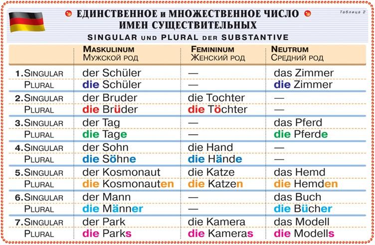 число в немецком языке