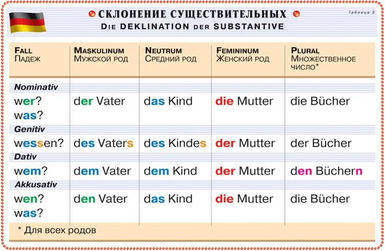 Немецкий язык.