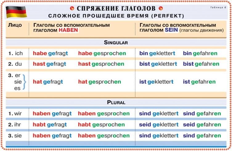 игры для знакомства на немецком