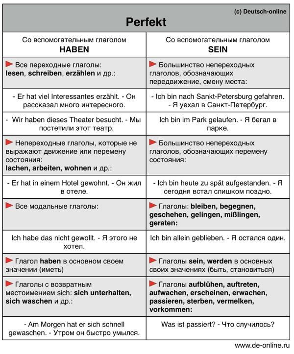 задание на закрепление материала.  Другие тесты по немецкому языку.