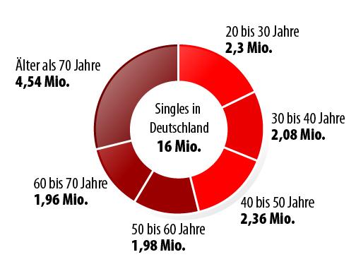singles in deutschland Löhne