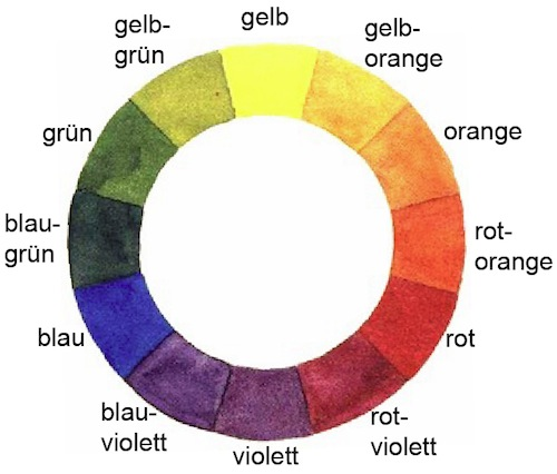Названия цветов и оттенков на немецком языке и правила их формирования