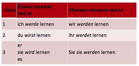 нужной форме глагол онлайн поставить в