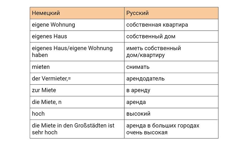 Лексика по теме с переводом, таблица
