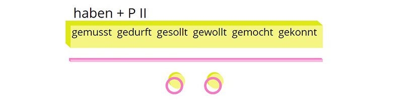 Схема образования прошедшего времени модальных глаголов в немецком, рисунок