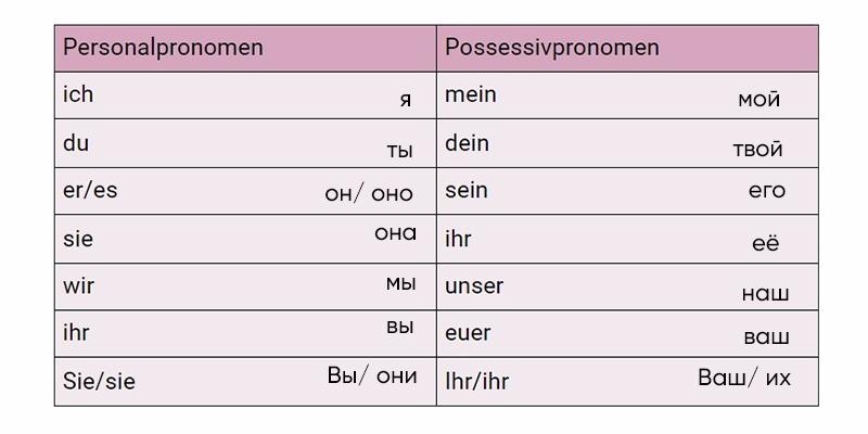 Таблица немецких притяжательных местоимений