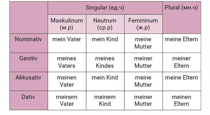 Таблица склонения немецких притяжательных местоимений