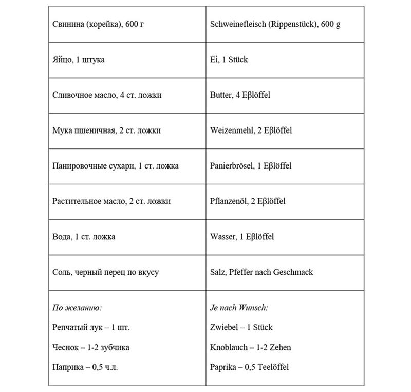 Ингредиенты, таблица