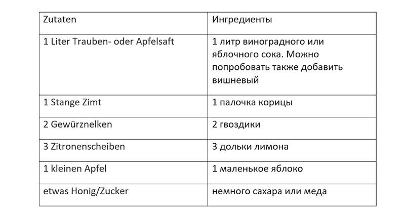 Таблица ингредиентов безалкогольного глинтвейна