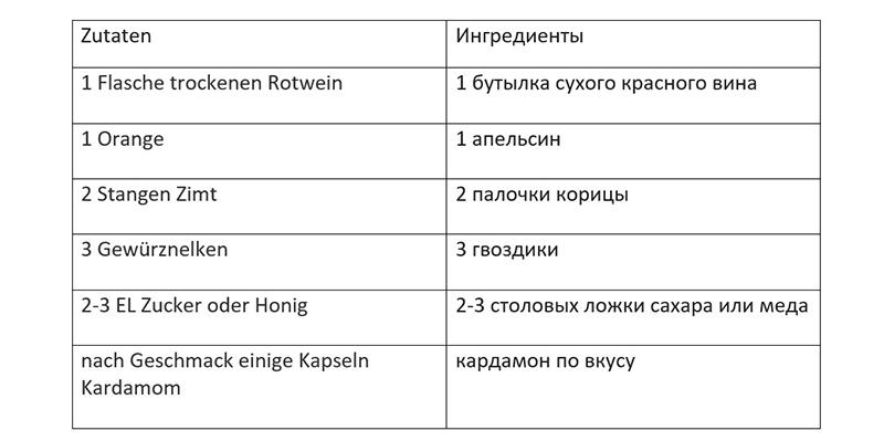Таблица ингредиентов классичского глинтвейна