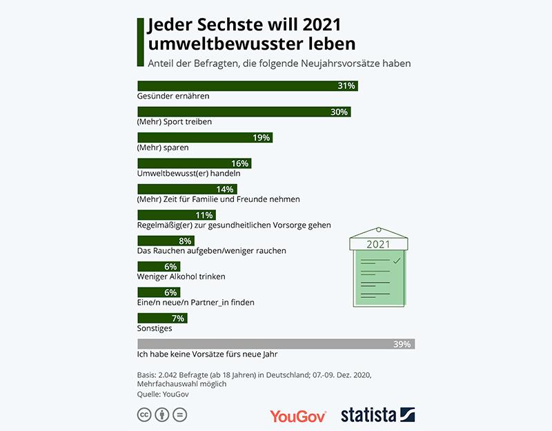 Какие обещания немцы дают себе на 2021 год