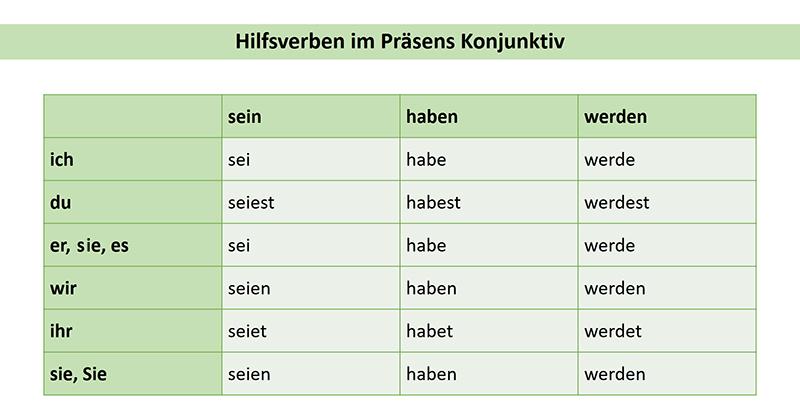 Таблица образования Условной формы 1 для вспомогательных глаголов