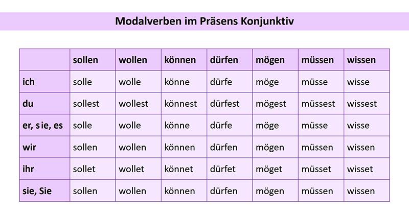 Таблица образования Условной формы 1 для модальных глаголов