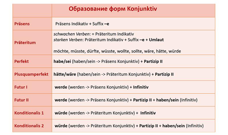 Таблица образования Условной формы 1