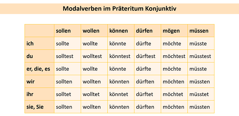 Präteritum Konjunktiv у модальных глаголов, таблица