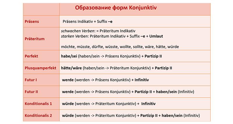Образование форм условного наклонения в немецком языке, таблица