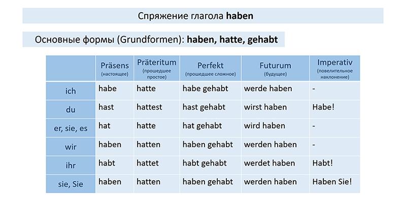 Таблица спряжения глагола haben