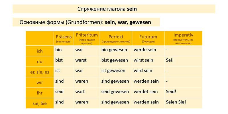 Таблица спряжения глагола sein