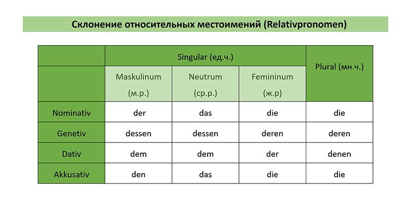 Таблица склонения относительных местоимений в немецком языке