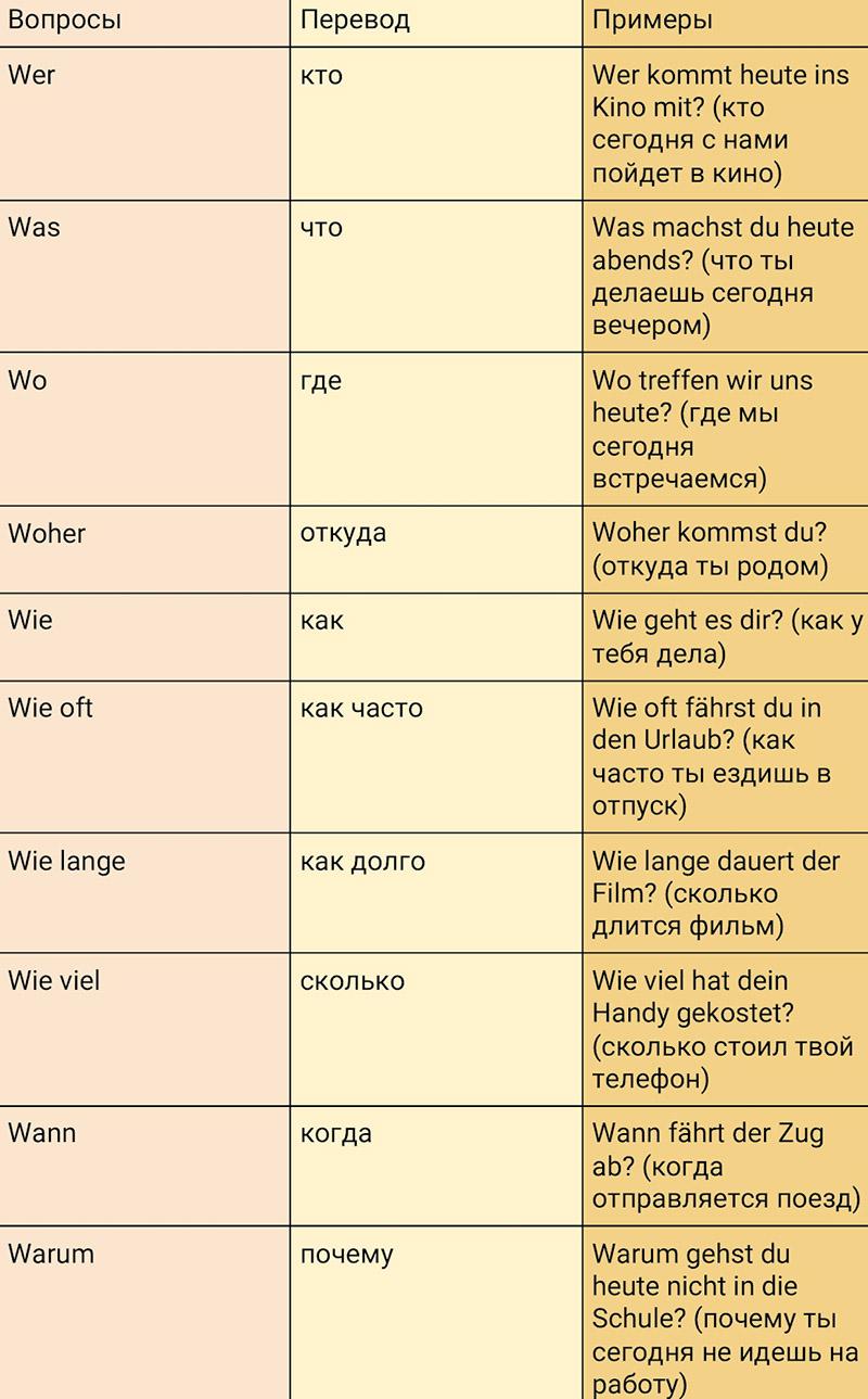 Таблица вопросительных слов немецкого языка