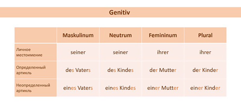 Genitiv, таблица