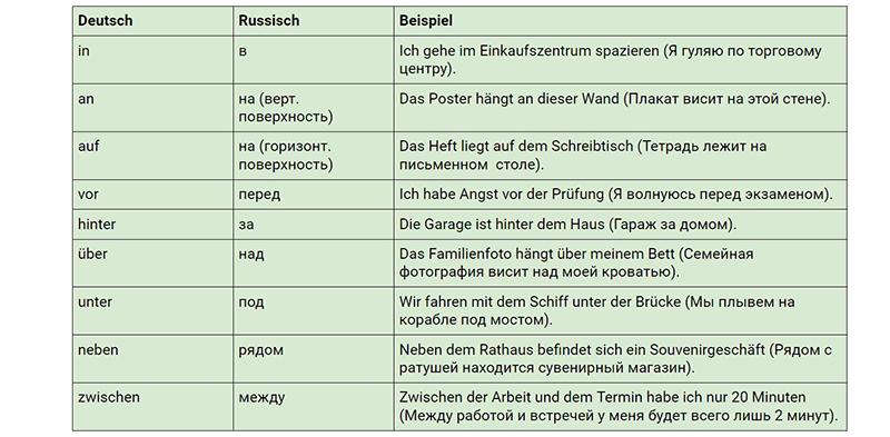 Предлоги места, немецкий, таблица