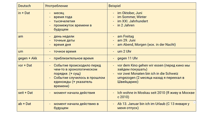 Предлоги времени, немецкий, таблица