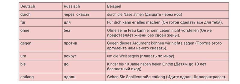 Предлоги аккузатива, таблица