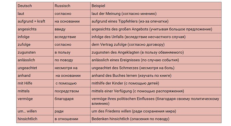 Предлоги генитива, таблица