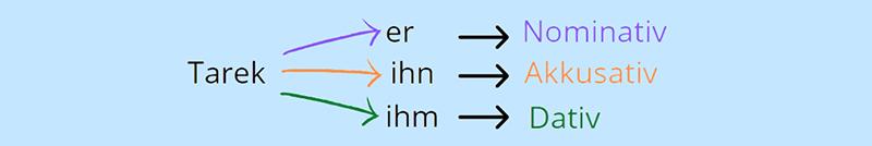 Схема склонения