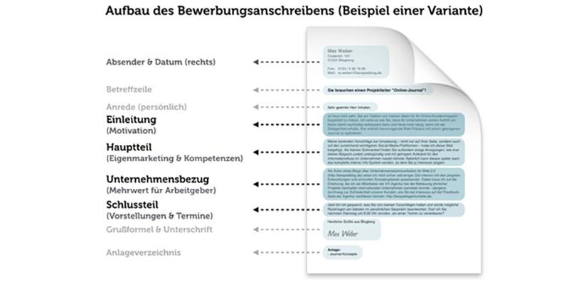Образец резюме на немецком, схема
