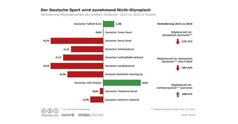 Статистика популярности неолимпийских видов спорта в Германии, график