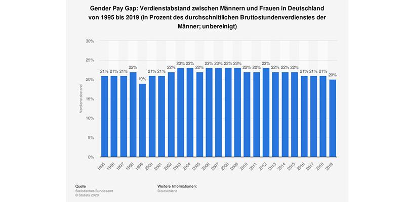 величина зарплаты в зависимости от пола, чарт