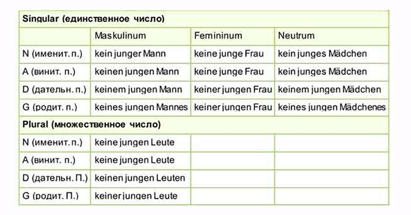 Таблица склонения местоимения kein