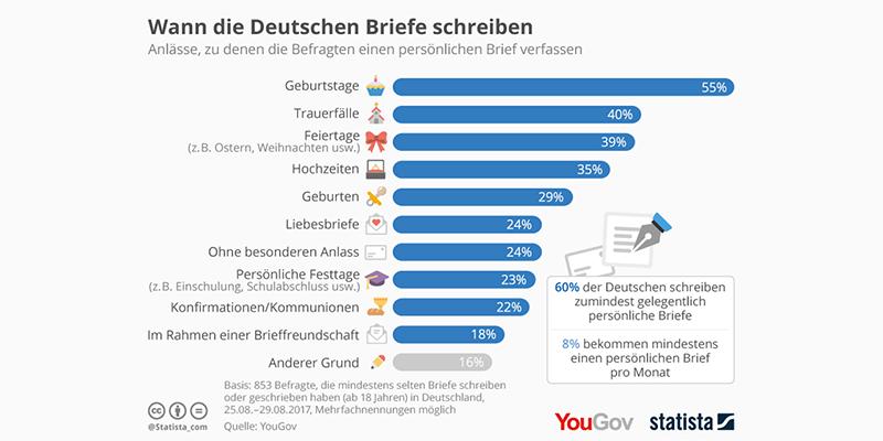 Статистика: когда немцы пишут письма