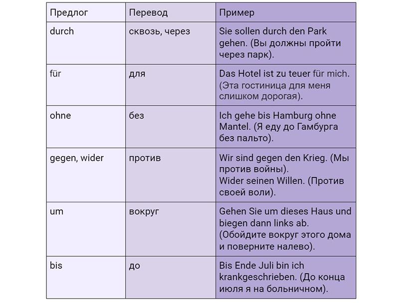 Таблица предлогов винительного падежа в немецком с переводом