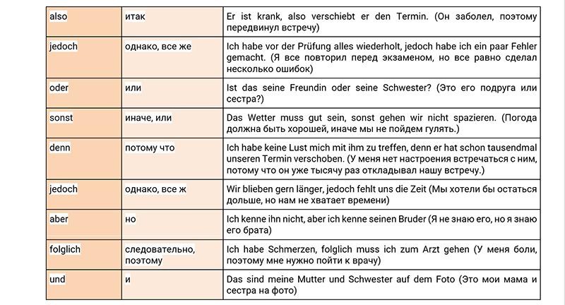 Простые союзы в немецком языке, таблица