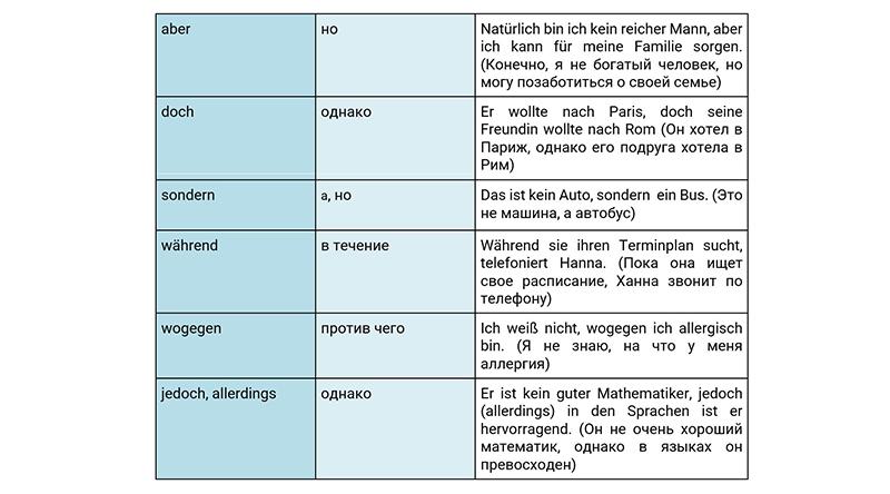 Противительные союзы в немецком, таблица