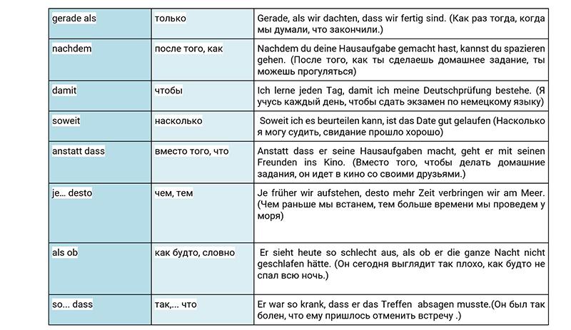 Сложные союзы в немецком языке, таблица