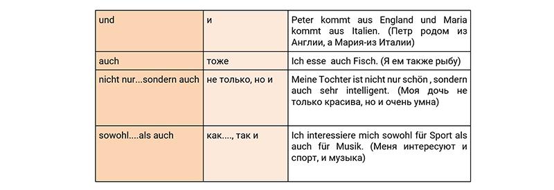 Соединительные союзы в немецком языке, таблица