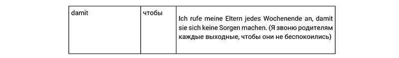 Союзы цели в немецком языке, таблица