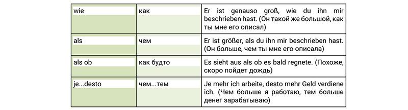 Союзы сравнения в немецком, таблица