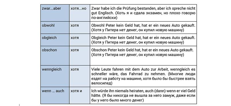 Союзы уступки в немецком языке, таблица