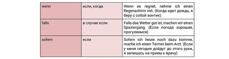 Союзы условия в немецком, таблица